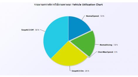 Chart1 - chart สถานะรถ