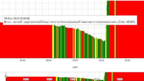 Chart2 - Chart ระดับน้ำมัน