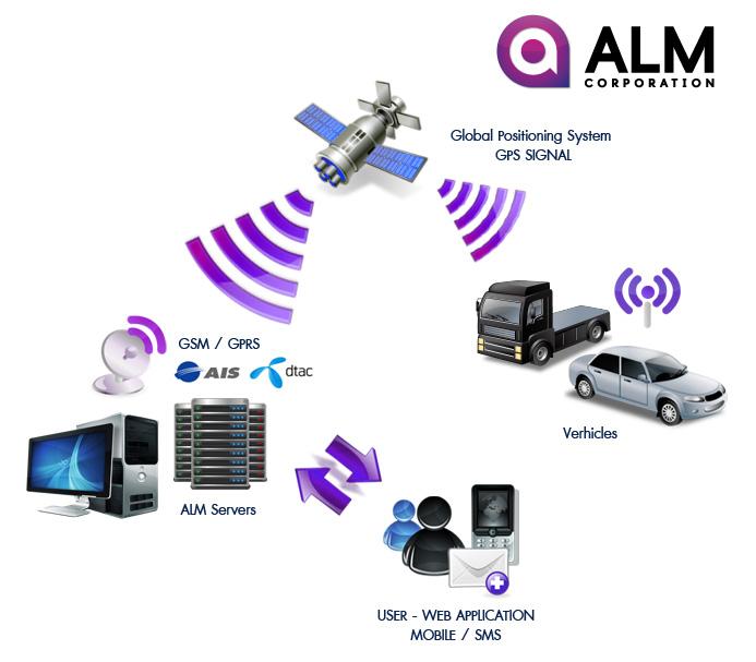 ระบบควบคุมบริหารจัดการยานพาหนะ ALM GPS Tracking Systems - Fleet Management ควบคุมการทำงานทุกขั้นตอน เพิ่มประสิทธิภาพการให้บริการ ลดต้นทุน ป้องกันการโจรกรรมเพิ่มโอกาสการแข่งขันทางธุรกิจคุณ